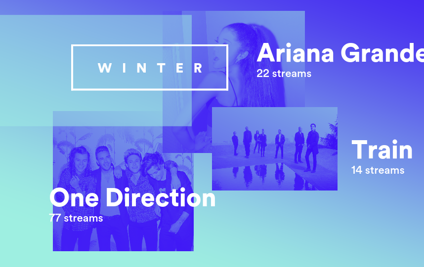 i listened to alot of 1d,AG, and Train in jan-march(winter)  and winter this year