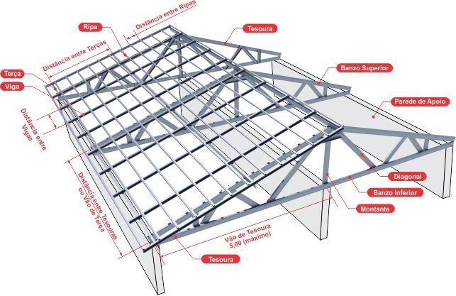 Montagem Lsf Civil Engineering Em 2019 Roof Truss