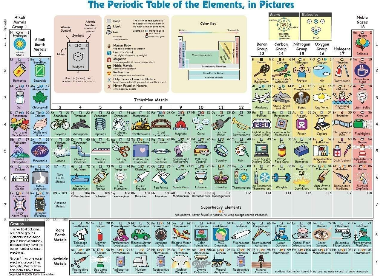 The periodic table of elements in pictures by keith enevoldsen the periodic table of elements in pictures by keith enevoldsen 2005 urtaz Image collections