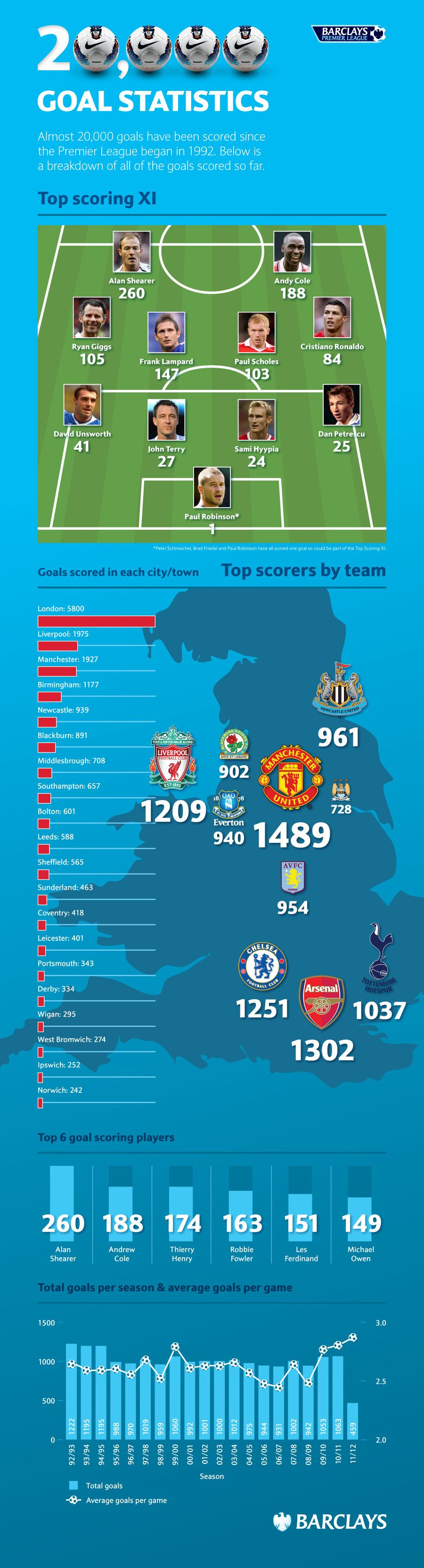 20,000 Premier League Goals: An Infographic Breakdown
