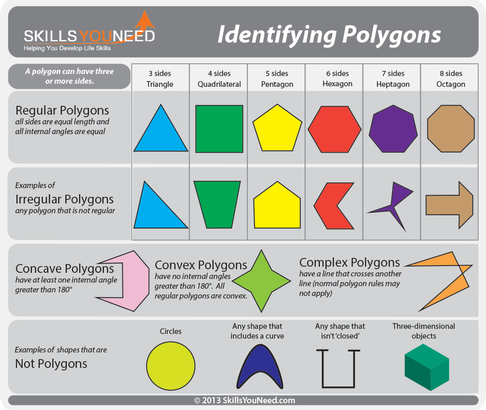Identifying Polygons. Regular, Irregular, Concave, Convex and ...