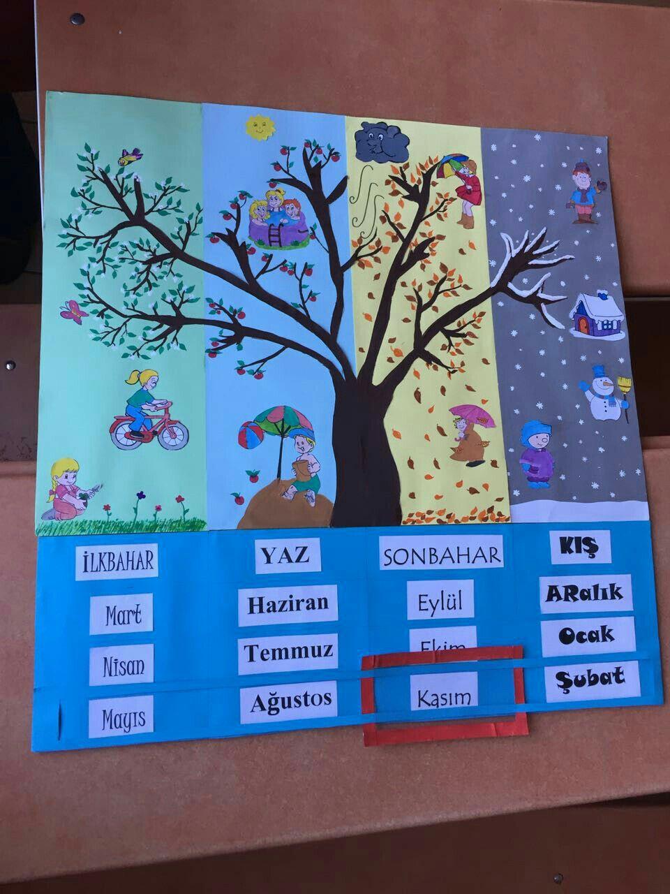 Mevsimler Afis Tablo Aylar Okul Oncesi Elisi Fikirleri Okul