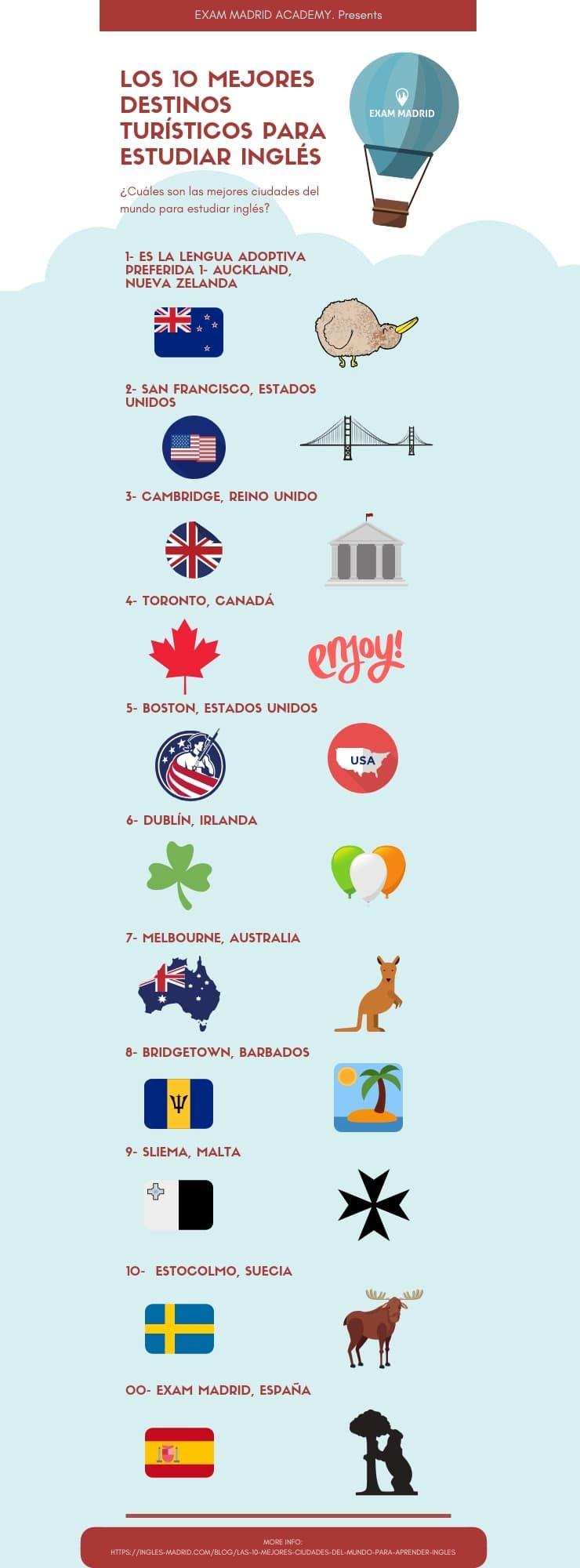 Los 10 Mejores Destinos Turísticos Para Estudiar Inglés 10topciudadesaprenderingles Lasmejoresciudadespara Estudiar Inglés Mejores Destinos Turisticos Ingles