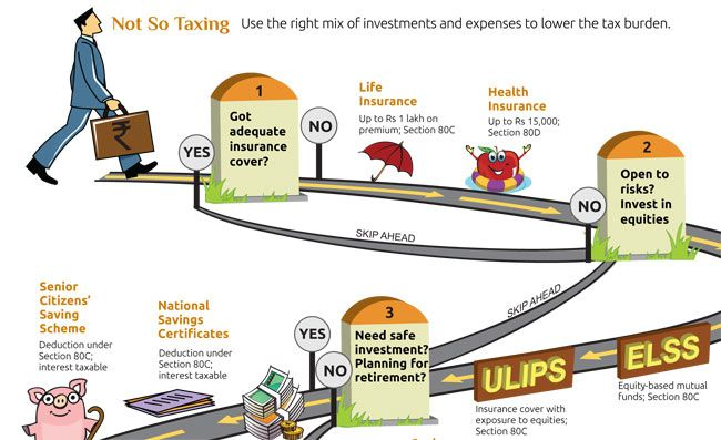 How to invest to save tax