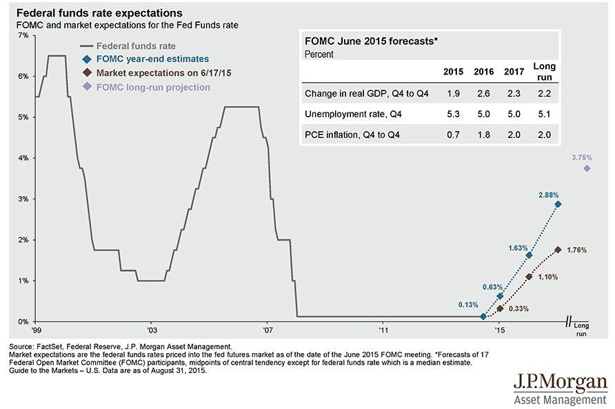 US Economy -Interest Rate Forecast | Macroeconomics | Chart