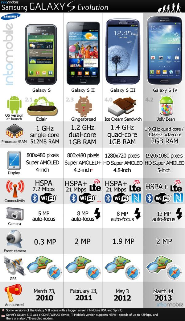 Samsung Galaxy S Evolution Chart Take 4 This Is The Kind Of