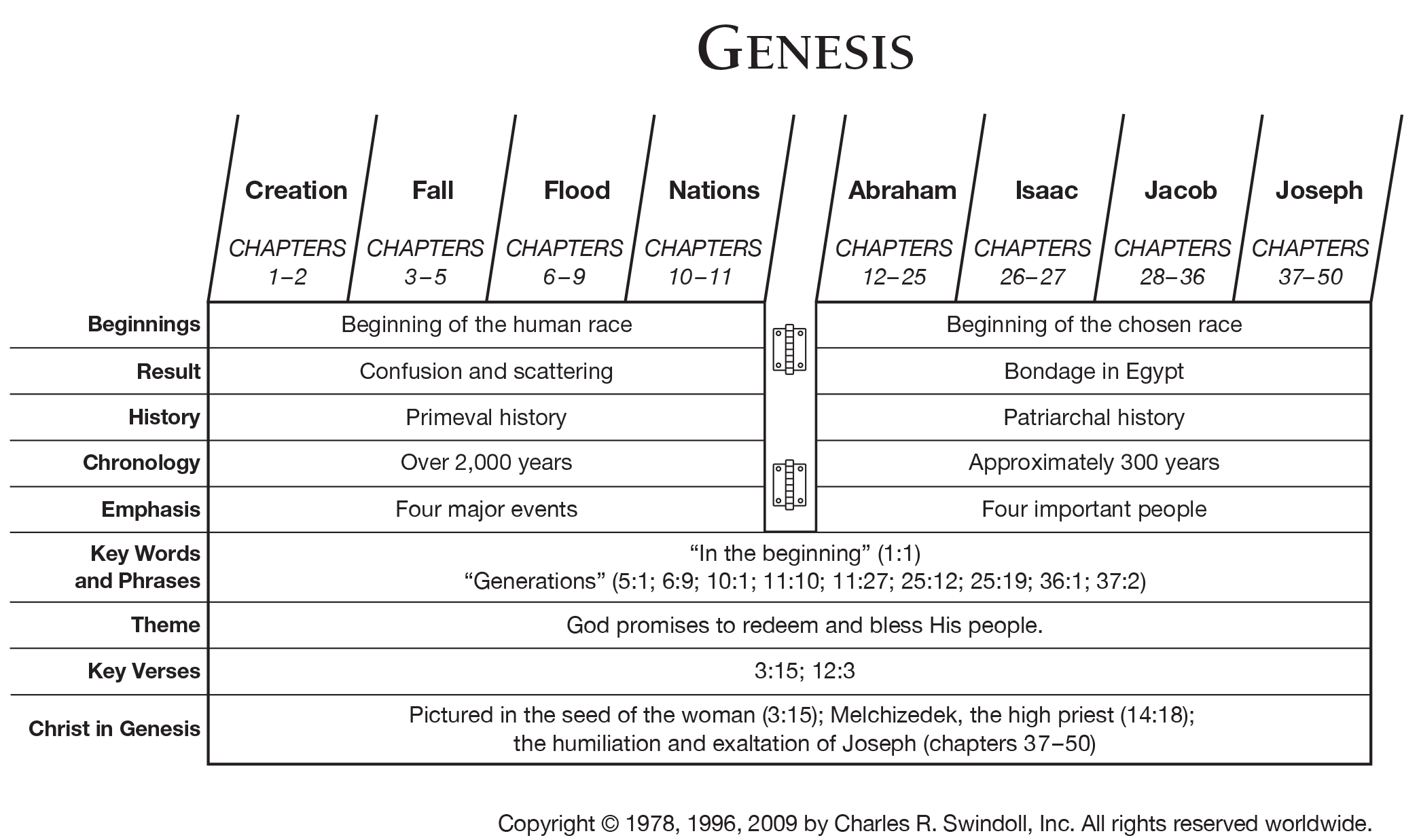 Books Of The Genesis Chroniclerejected Scriptures