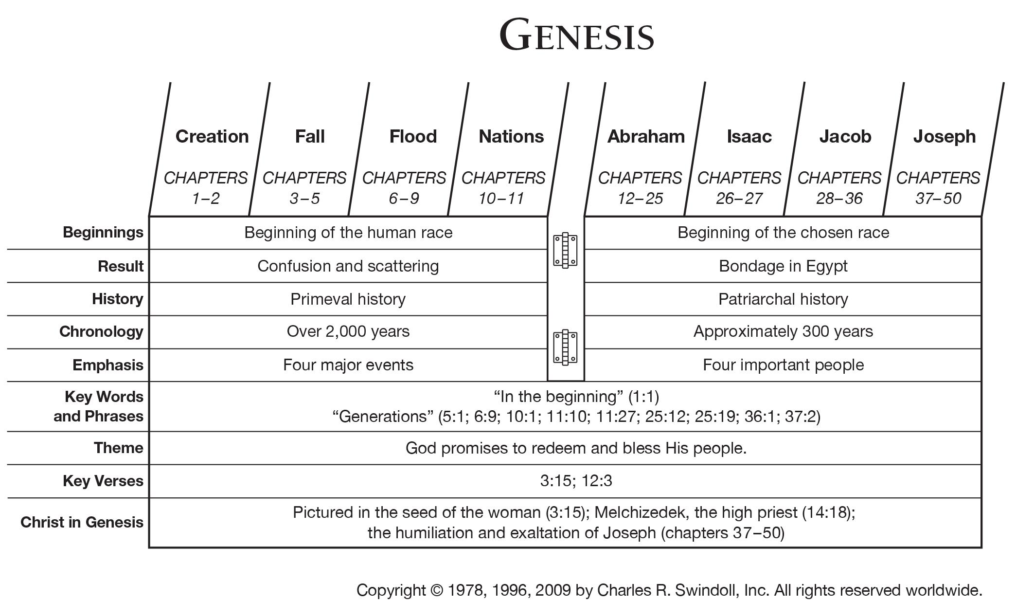 Book Of Genesis Overview