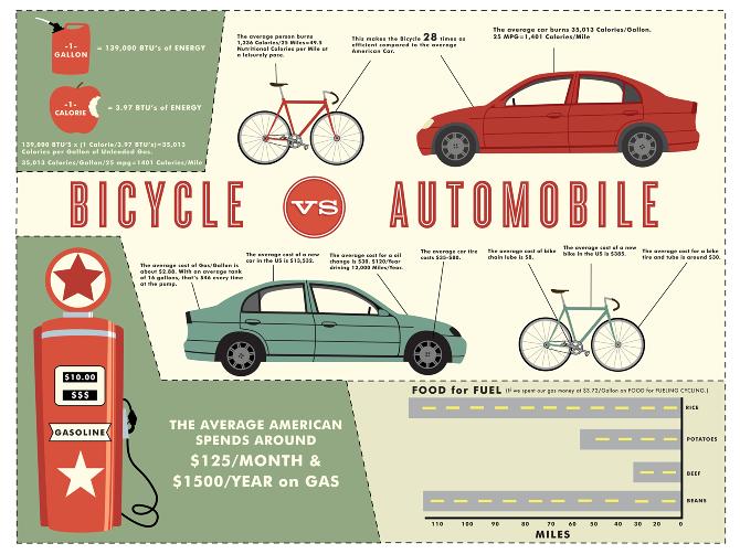 Bicycle Vs Automobiles Infographic Enfield Bike Bike Rental