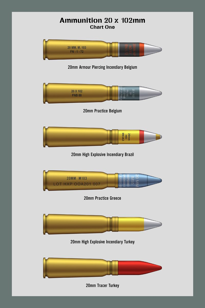Bullet Caliber Chart : bullet, caliber, chart, Objects