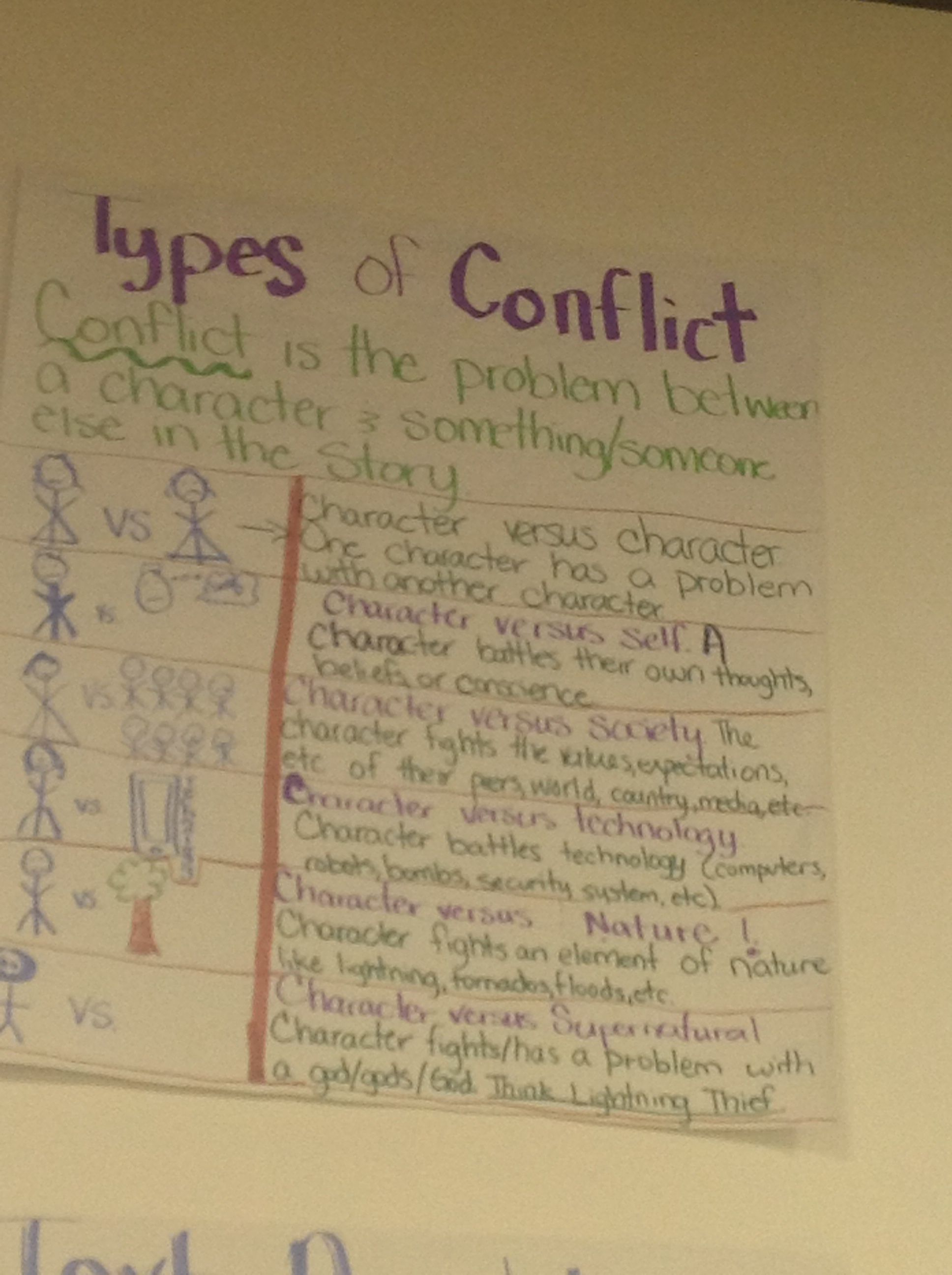 Six Types Of Conflict In Literature