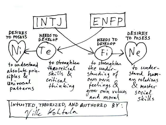 The Enfp Intj Attraction Intj Enfp Mbti Enfp Relationships