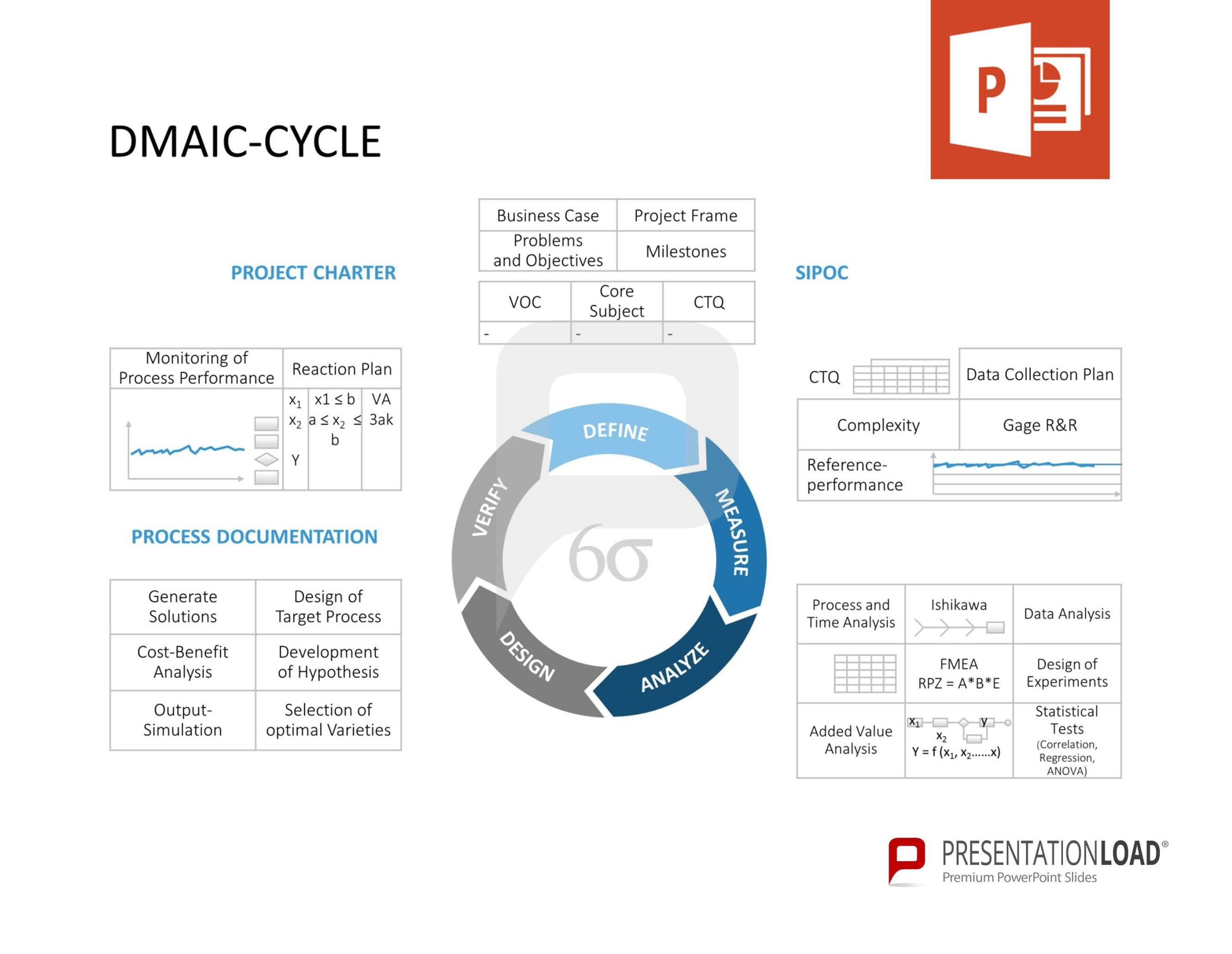 dmaic-cycle - six sigma – powerpoint-templates @ http://www, Modern powerpoint