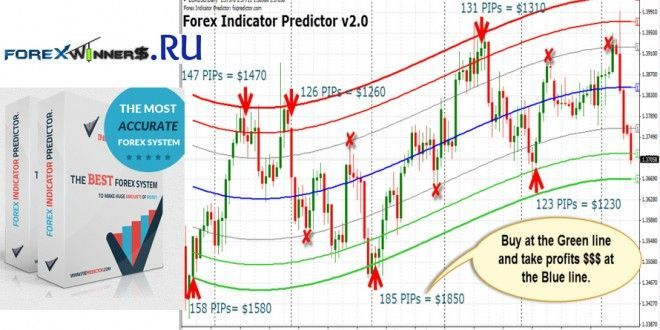 Forex Indicator Predictor V2 Forex Winners Free Download