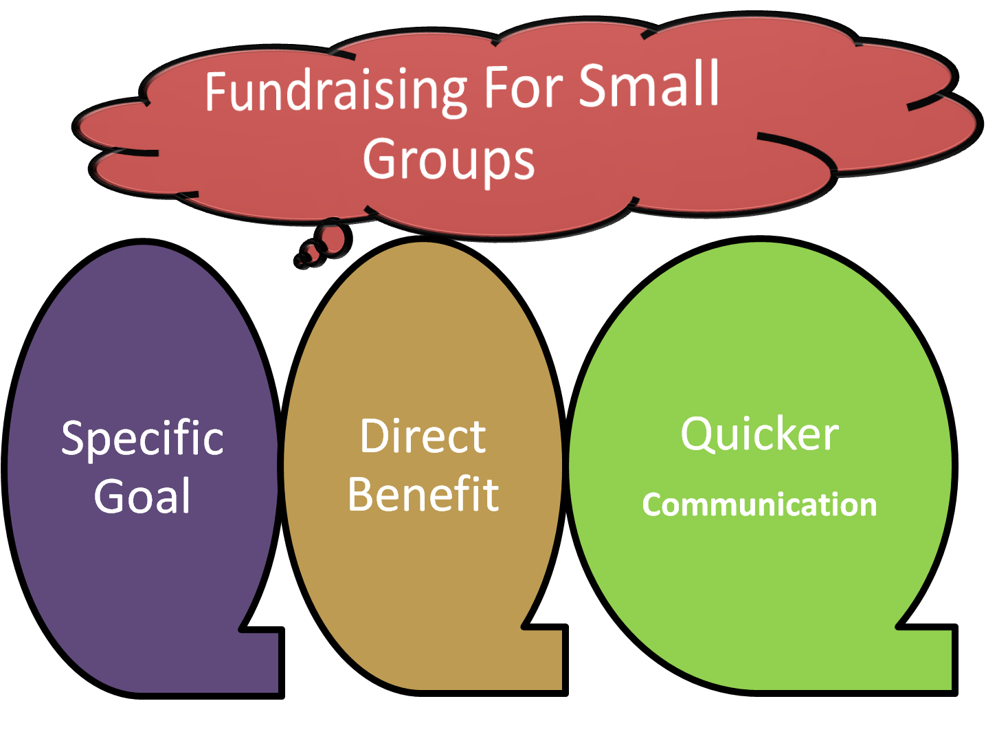 fundraising for small groups, like high school clubs, sports groups