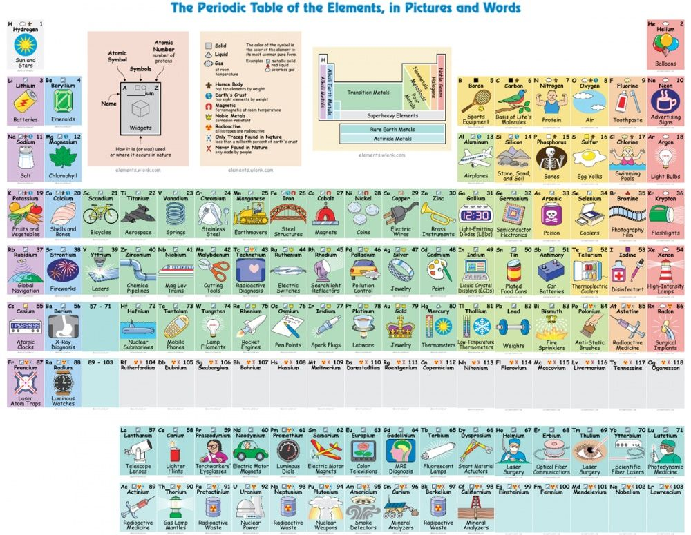 Periodic Table chemistry chart periodic table pdf : What Are All the Elements in the Periodic Table Actually Used For ...