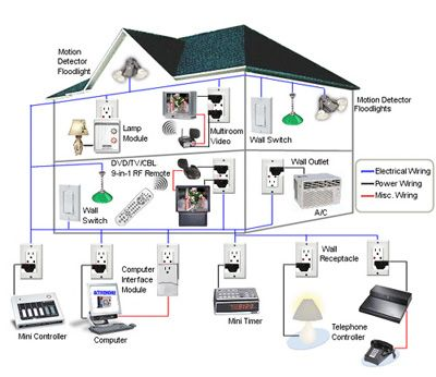 home automation technology electrical mechanical plumbing rooms Home Theater Setup Diagram