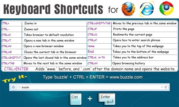 How To Use Keyboard Shortcuts Symbols And Hotkeys Like A Computer
