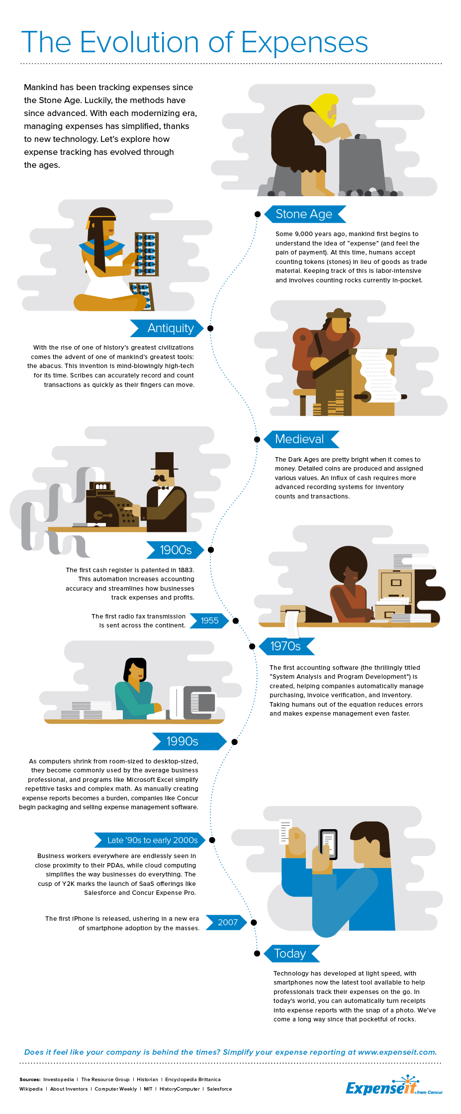 The Evolution Of Expenses A Timeline Of Expense Reporting