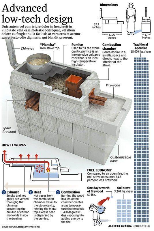 Interesting Idea Rocket Stoves Stove Rocket Mass Heater