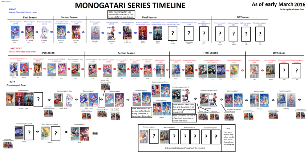 Monogatari Series Timeline and Watch Guide Timeline