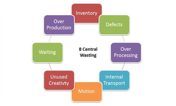 Lean Downtime And  Central Wasting Diagram For Business