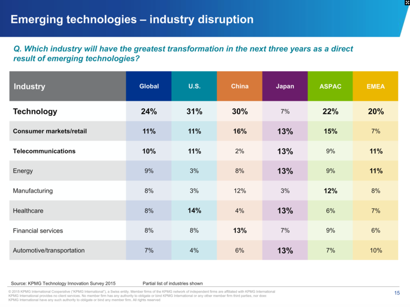 What Technologies Globally Are Most Disruptive And What Industries Will Be Disrupted? #chart