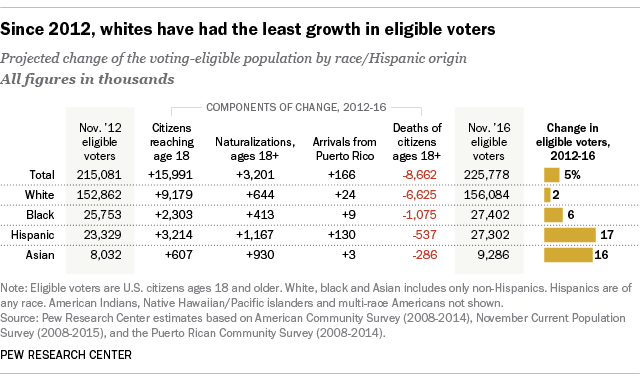 2016 electorate will be the most diverse in U.S. history
