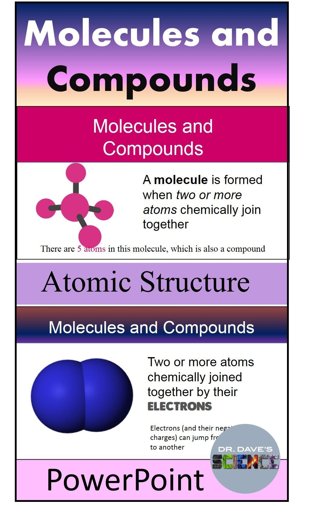 atoms atomic structure powerpoint all things science middle