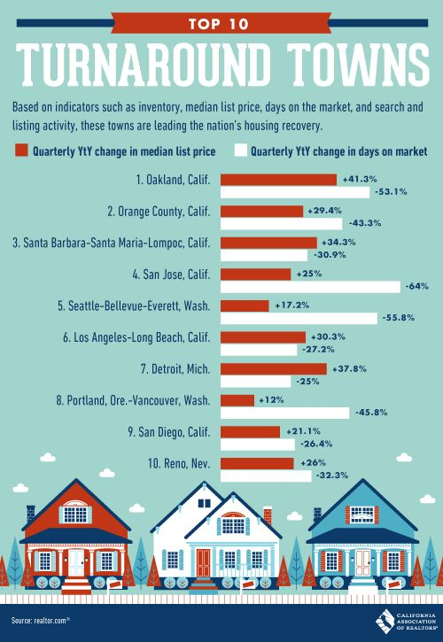 340 Real Estate Infographics Ideas Real Estate Infographic Infographic Real Estate