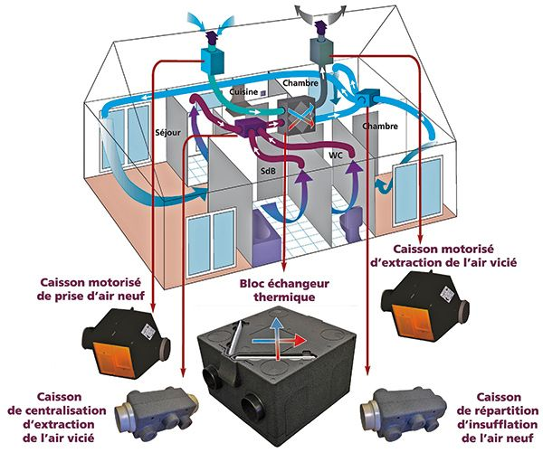 Conseils pour bien ventiler son habitation Construction - echangeur air air maison