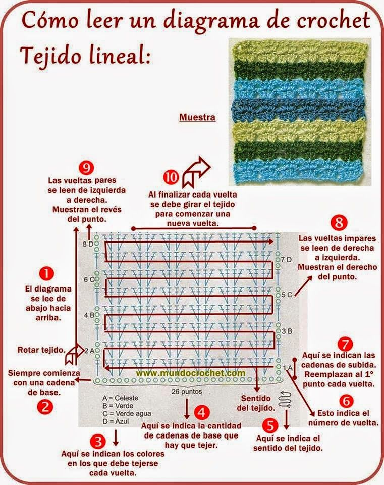 Crochet y dos agujas: Cómo leer diagramas de crochet: tejido lineal ...