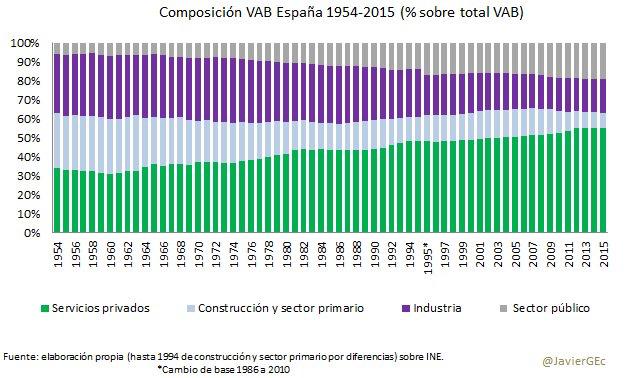 Evolucion Sectores Economicos España Ultimos 60 Años Economico Evolucion Empresas