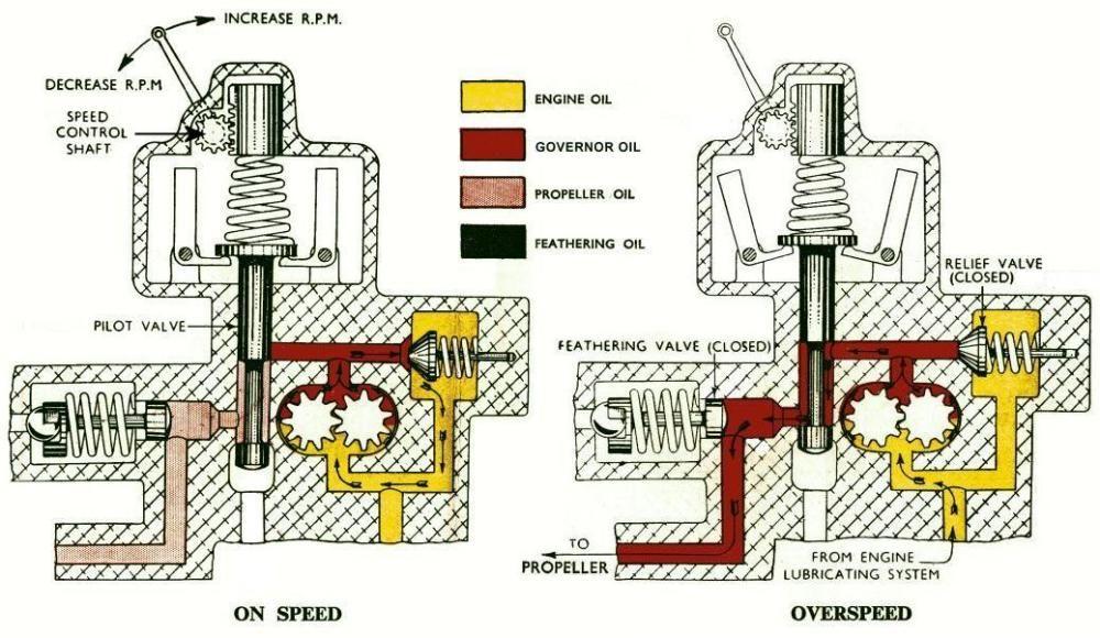 Hamilton Standard/Woodward Governor Company propeller engine