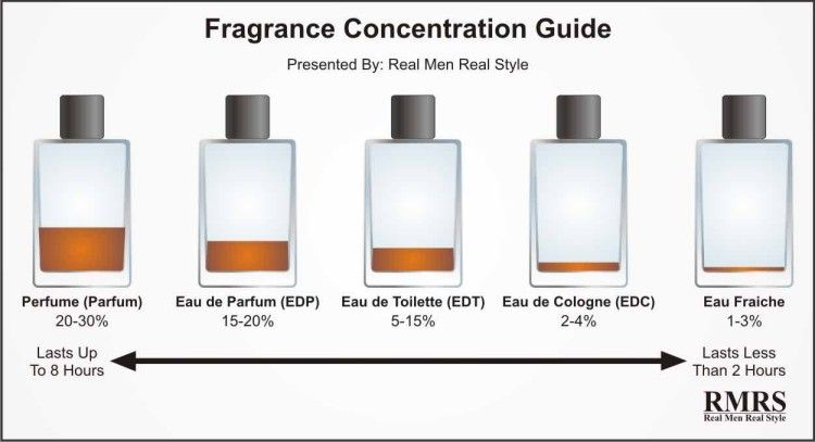 Introduction To Fragrance Cologne Eau De Toilette Perfume Real