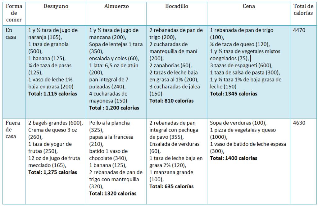 dieta de deterioro de romana para usuarios de coumadin