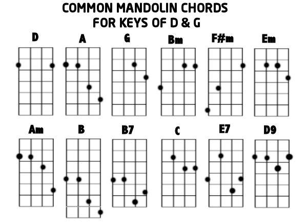 Easy Mandolin Chords – Mandolin Chord Chart