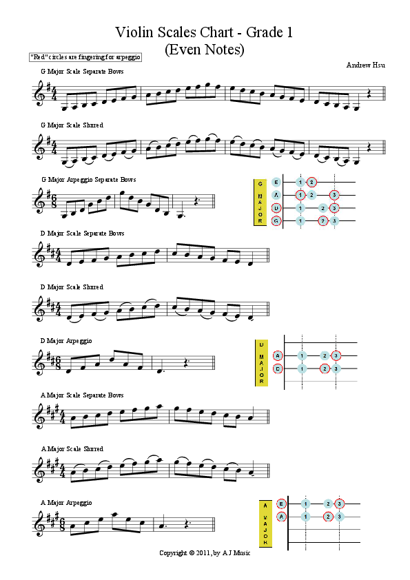 New Violin Scales And Arpeggios For Abrsm Grade  With Finger