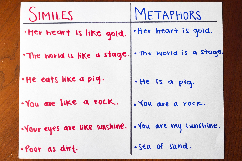Which Metaphor Best Describes You?