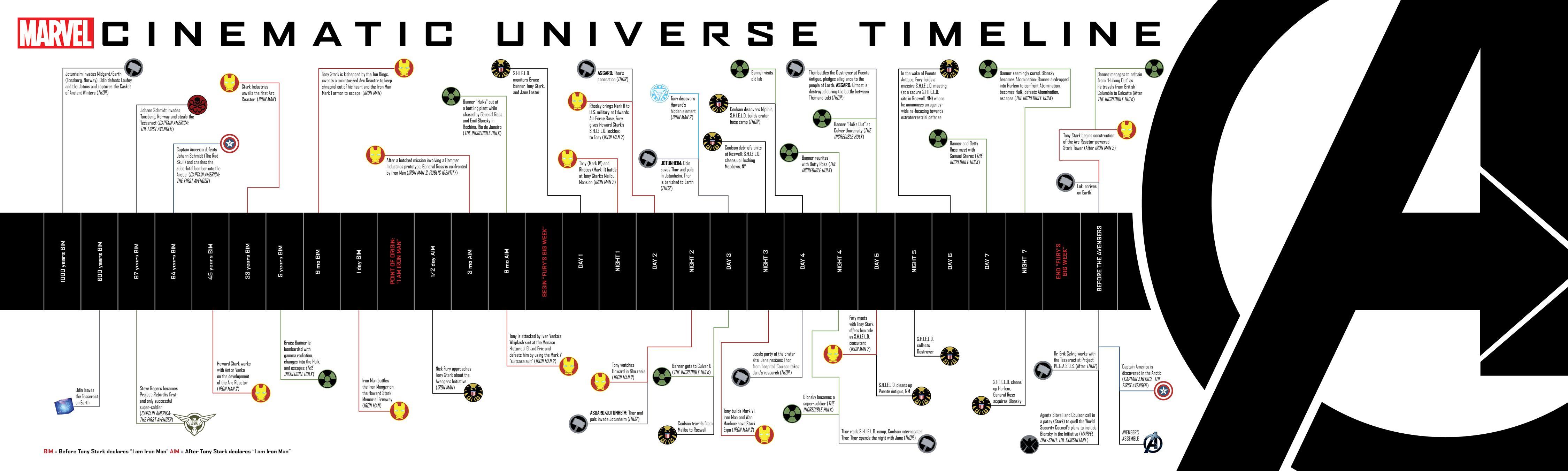 marvel film cronologia