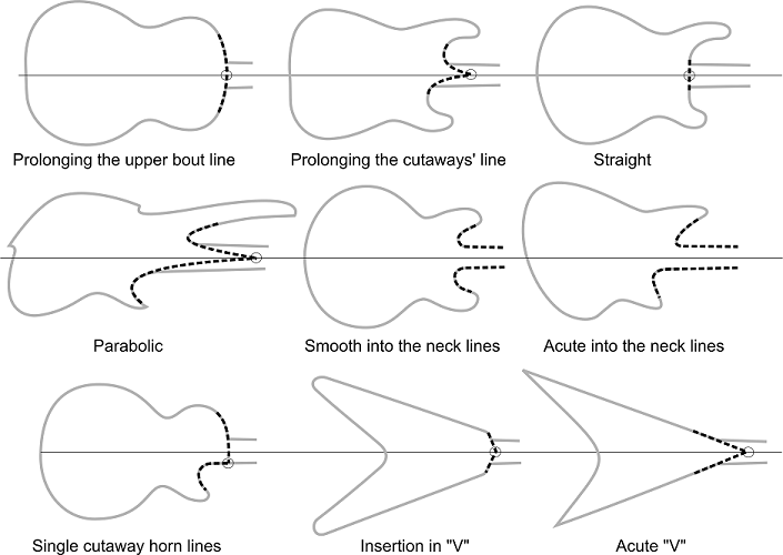 Desiging the Electric Guitar Body - a Guest Post By Leo Lospennato ...