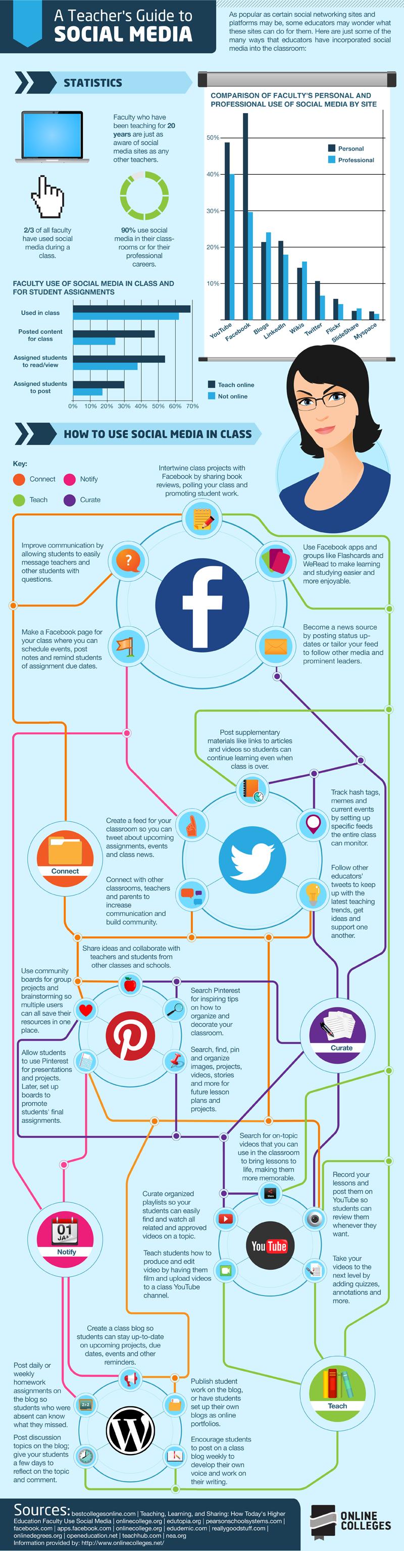 A Teacher's Guide to Social Media #social #socialmedia #infographic