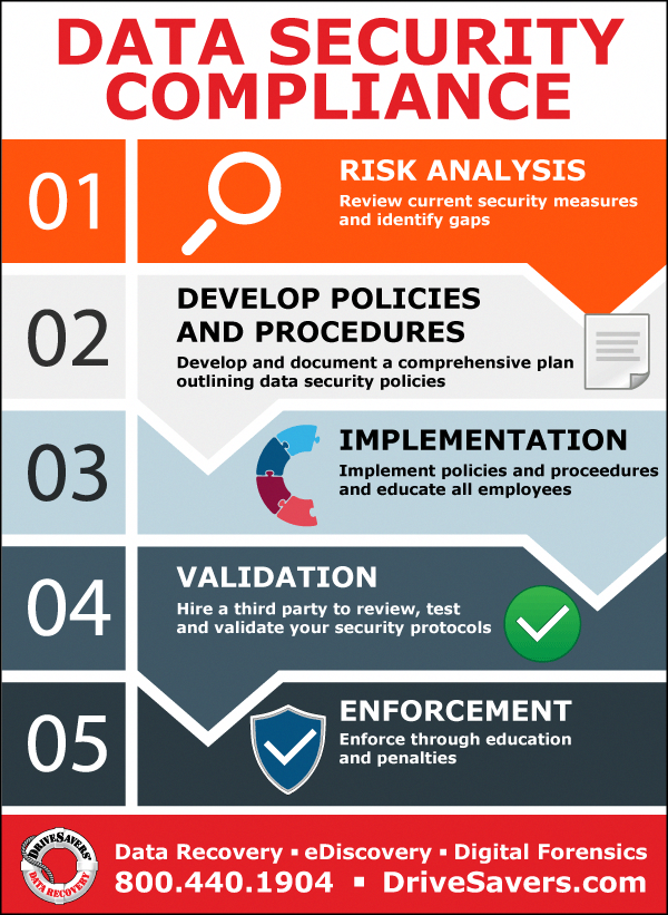 Data Security Compliance A Cheat Sheet for IT