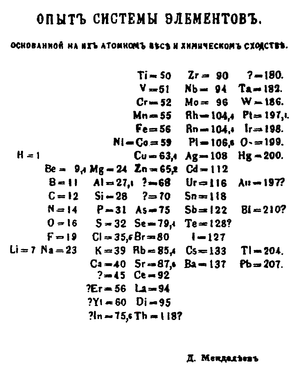 Mendeleevs 1869 periodic table note that his arrangement presents mendeleevs 1869 periodic table arranged vertically rather than horizontally because it reminded him of old treehouse ladders probably urtaz Images
