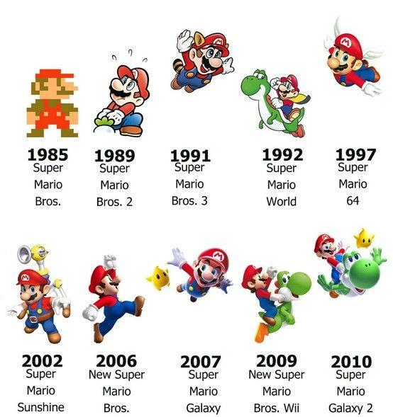 Mario Timeline Mario Brothers Games Super Mario Toys