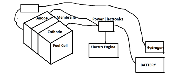 Block diagram of the internal working of the hydrogen car