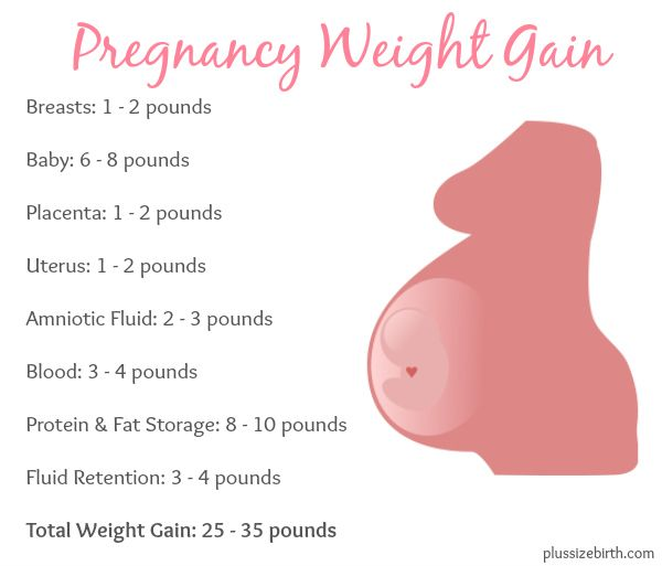 How Much Weight Do Plus Size Pregnant Women Gain? | Plus ...