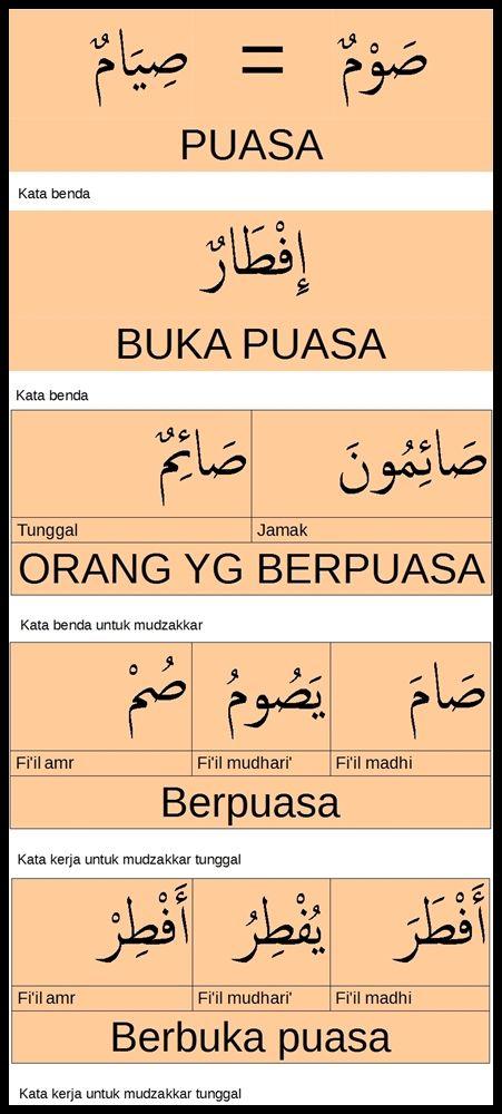 Puasa Dalam Bahasa Arab : puasa, dalam, bahasa, Kumpulan, Kosakata, Bahasa, Tentang, Puasa, Aktivitas, Pembelajaran, Kosakata,, Bahasa,