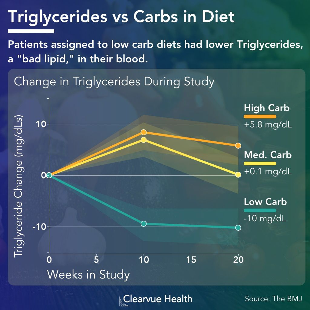 low carb diet dangerous heart