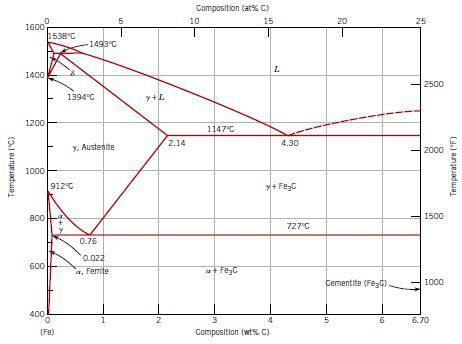 4140 steel phase diagram trail tech wiring copy for trailer elisaymk fec welding charts all data fe fe3c campus mechanical engineering labeled